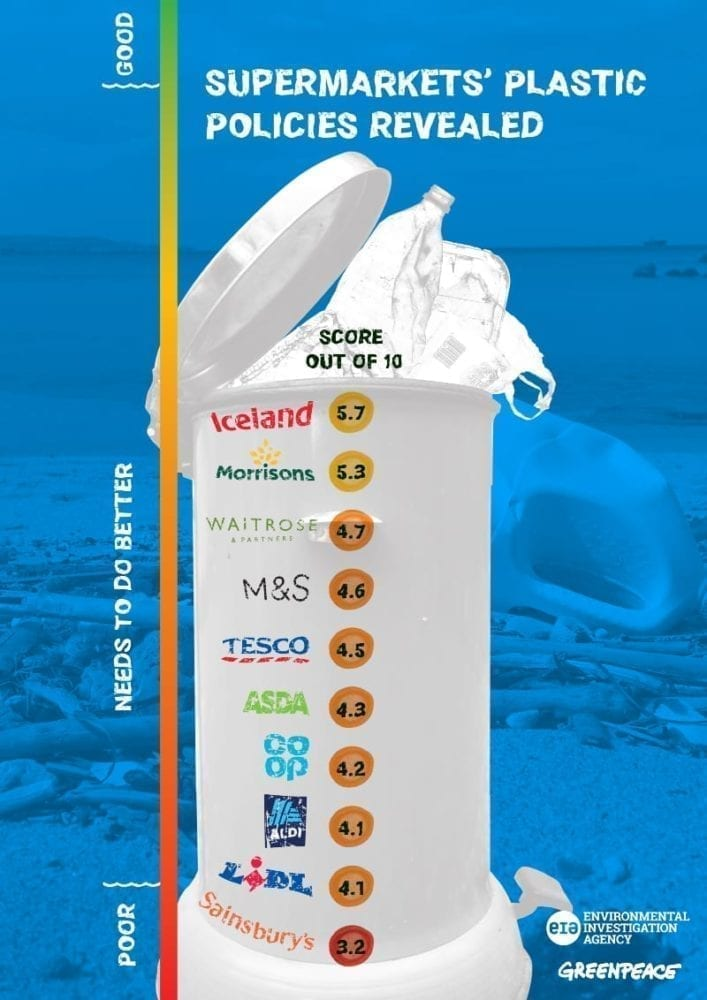 Supermarkets ranked for plastic